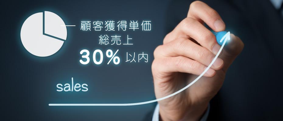 顧客獲得単価を総売上の30%以内に抑える